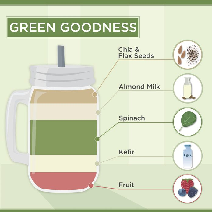 Green Goodness Smoothies